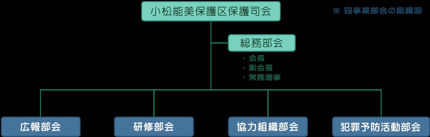 小松能美保護区保護司会の組織図